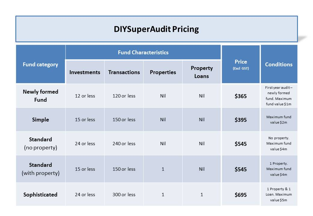 DIYSuperAudit Fees 2013-14