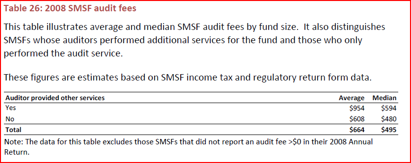 SMSF Audit fees - auditor provides other services?