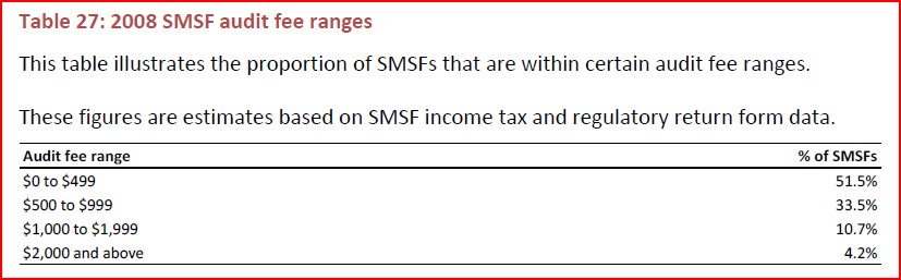SMSF Audit fee ranges Cooper report