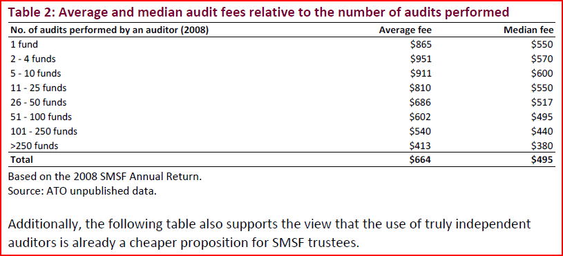 SMSF Audit fees compared to number of audits undertaken